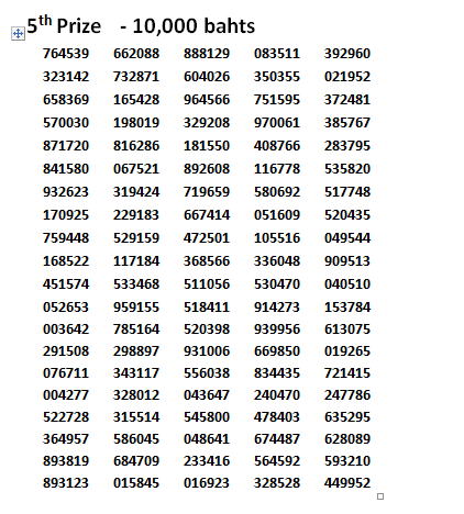 Thai-lottery-results-16-march-2014-5th-prize-winning-numbers.png