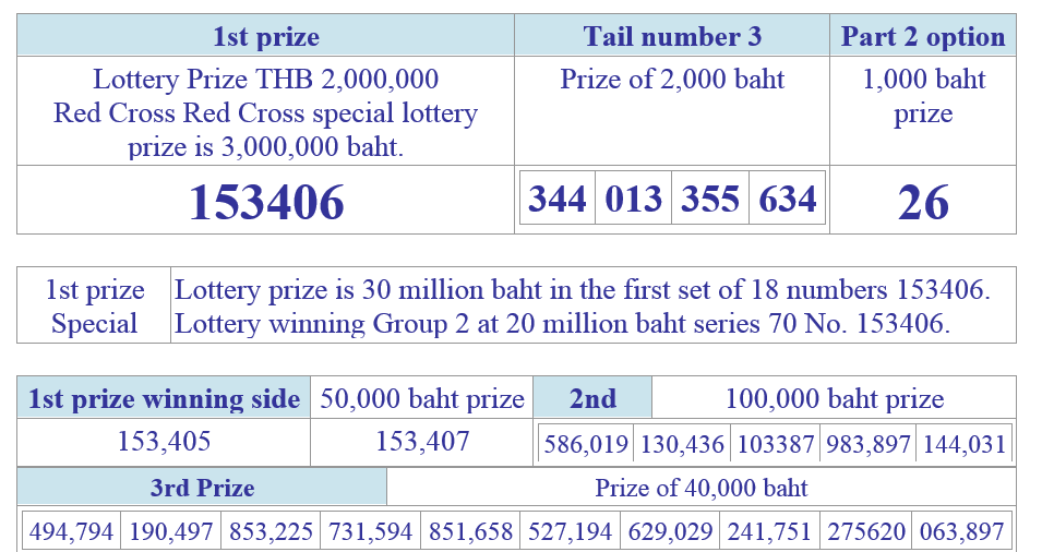 Thai lottery results 16 april 2014 1st prize 2nd prize and 3rd prize