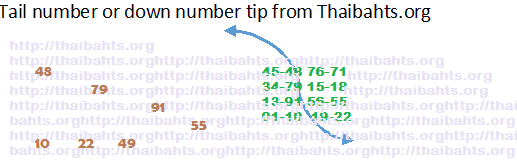 Thai lottery results 1 July 2014 (1-7-2014) down number tip