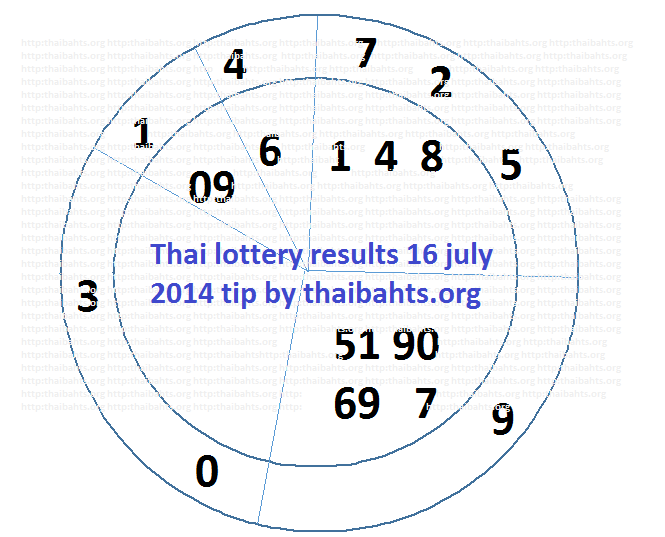 Thai lottery results 16 July 2014 special tip