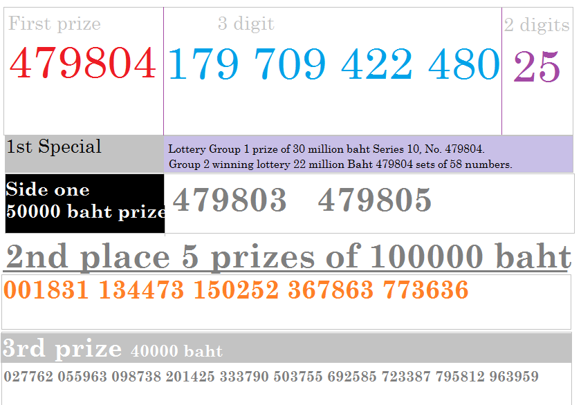 Thai lottery results 16-11-2014